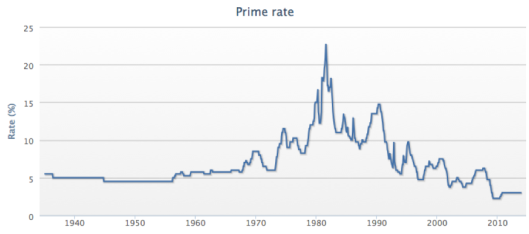 history-of-prime-rate
