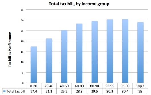 total-tax-bill by income