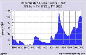 US Debt Percent GDP