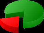 75% Pie chart