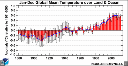 temperature-mean-global