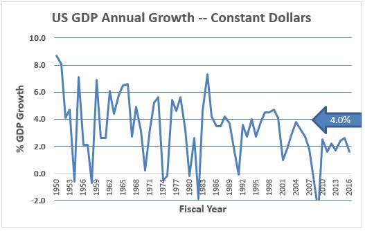 17-02-12-gdp-growth-1950-2016