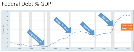 17-02-12-gdp-growth-1950-2016