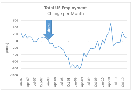 17-02-18-total-employment-2007-2010