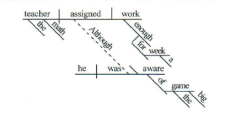 Diagramed Sentence
