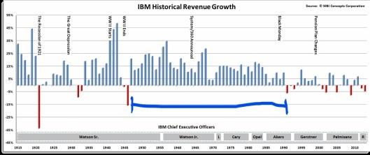 18 11 24 IBM Growth Yr-to-Yr 1007214-13999302201478128-Peter-E--Greulich_origin_LI